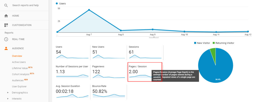 Mactavis Analytics Pages Per Session
