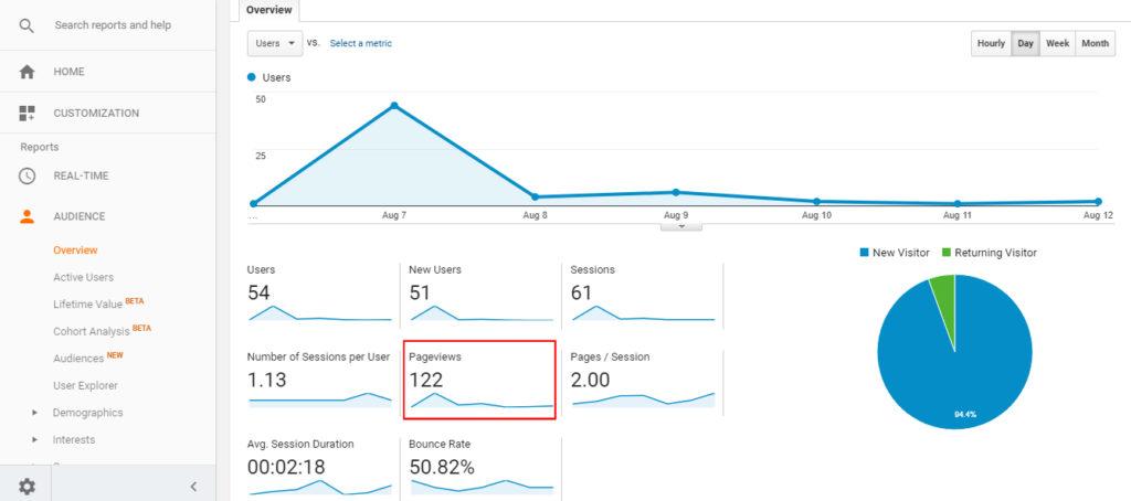 Mactavis User Engagement Pageviews Per Visit